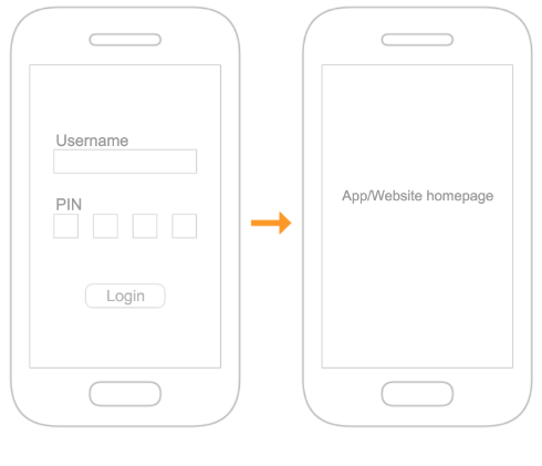 User journey of a migrated user returning to login