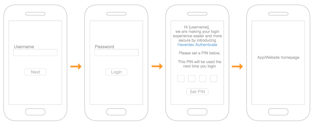 User journey of migrating a user for the first time to Haventec Authenticate