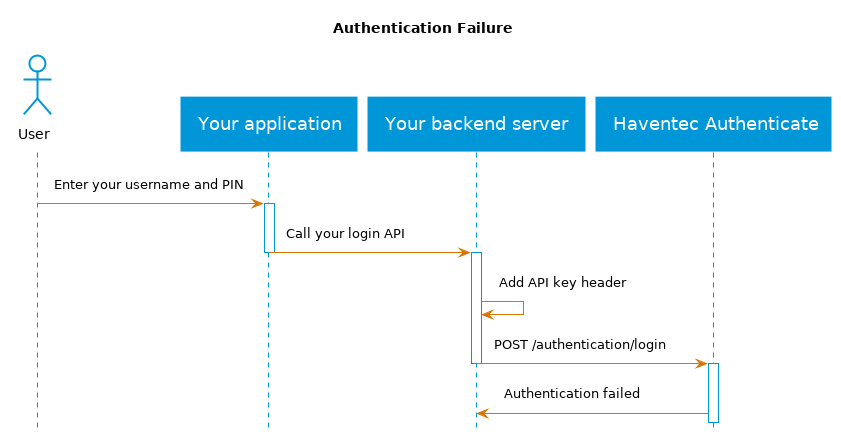 Haventec Authenticate login error flow