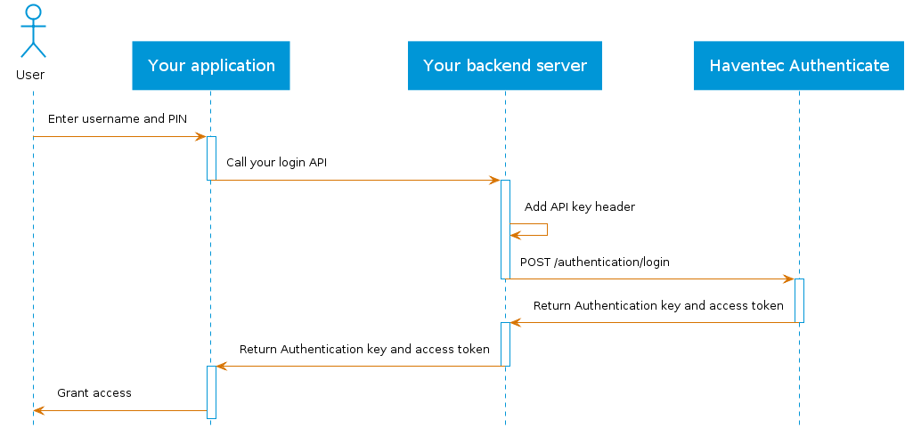 Haventec Authenticate login user flow