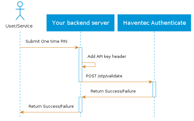 Haventec Authenticate OTP user flow validation