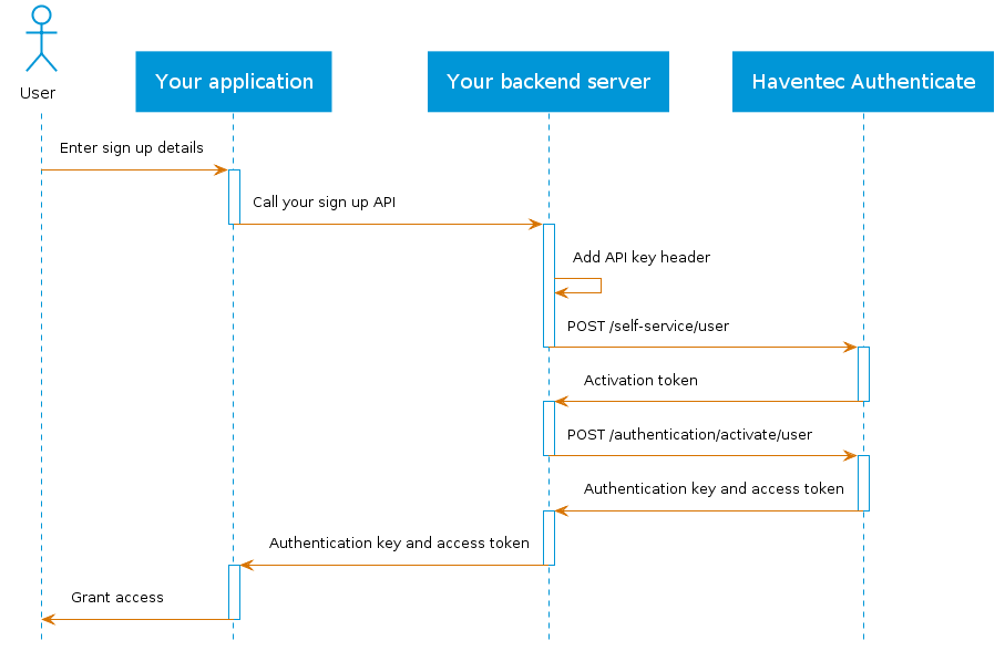 Haventec Authenticate sign up auto activation user flow